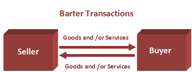 reasons that led to the failure to bartering trade Transformation of gatt into the wto the main questioning on the reasons that led to the replacement of the gatt to wto of is considered as one most important questions on this topic is the change of the gatt simply a change of names and thus replace the gatt of 1947 with the gatt of 1994 [ 1 ].